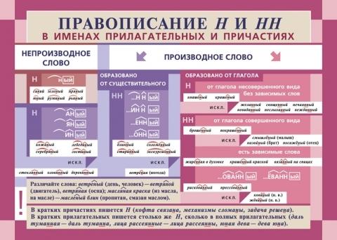 Ответы@Mail.Ru: в каких наречиях пишется одна буква н,а в каких две?