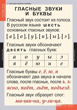 делать фонетический разбор