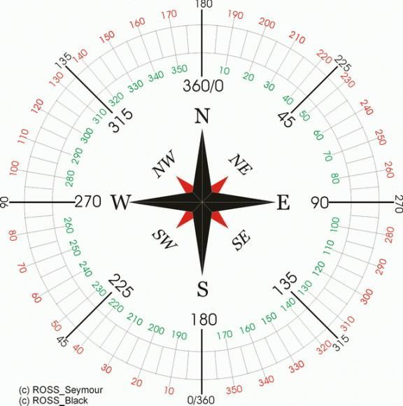 Скачать компас север юг запад