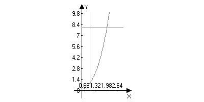 вычислите предварительно сделав рисунок площадь фигуры ограниченной линиями y sinx