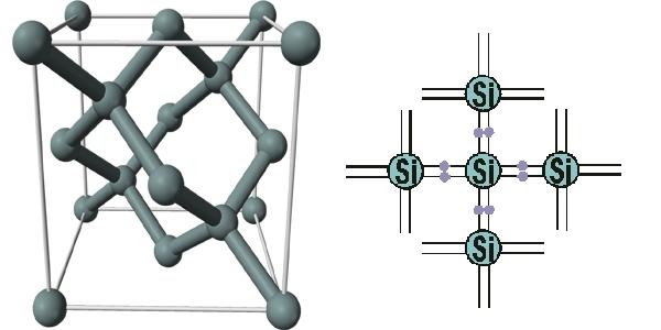 связи между атомами Si—Si