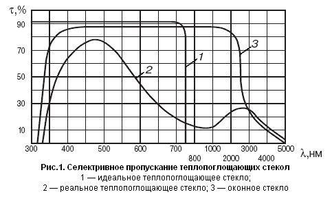 Русанова, определение фонового пропускания светоыильтра по графику Говорит показывает