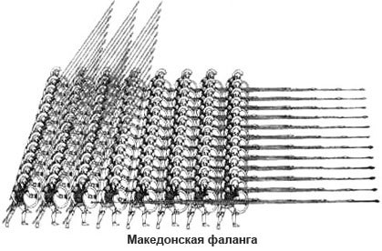 фалангой