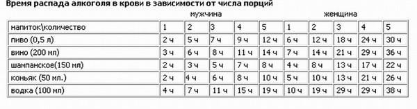 Время распада алкоголя в крови калькулятор