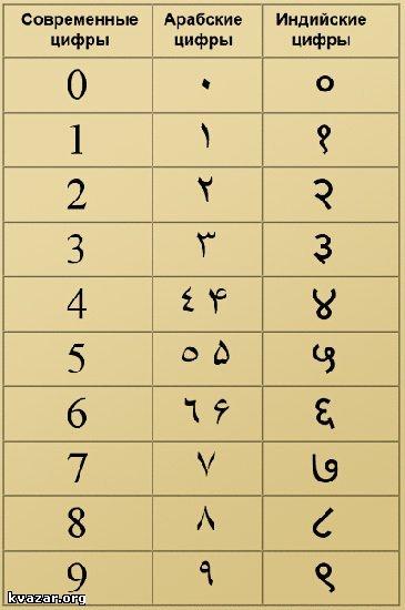 Происхождение римских цифр реферат 879
