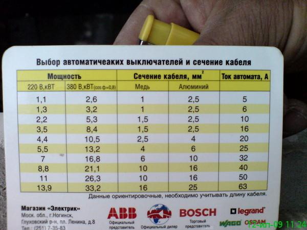 автомат 25ампер выдержит сварку неделю Черновцах (Черновицкая