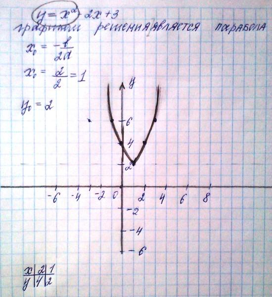 2x x2 по гдз f 3 алгебре x