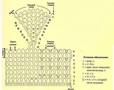 Вязаные пледы спицами и крючком схемы и описания  Вяжиру