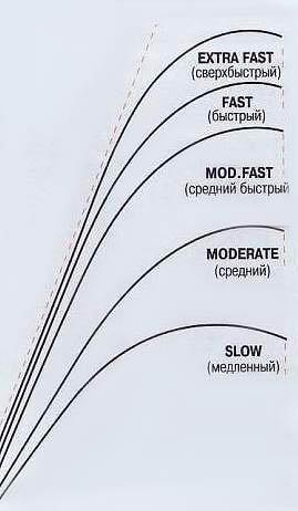 Ответы@Mail.Ru: Какой тест спиннинга лучше выбрать?