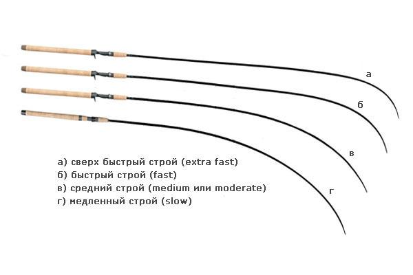 Ответы@Mail.Ru: что означает этот строй спиннинга Regular-Fast