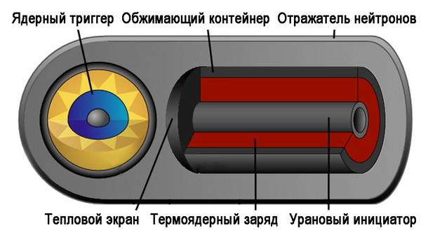 Схема нейтронной бомбы