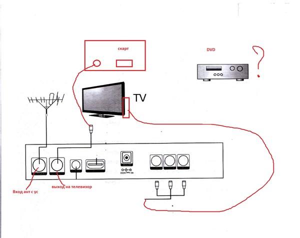 Схема подключения двд к телевизору 221