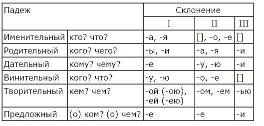 Что такое примыкание в русском языке