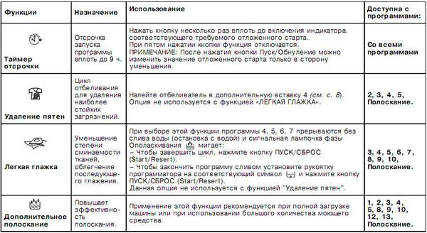 индезит Wisl 105 инструкция читать - фото 8