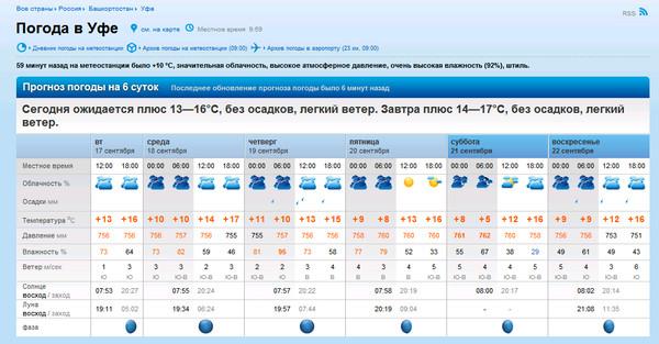 Ургенч погода ноябрь декабр месяц