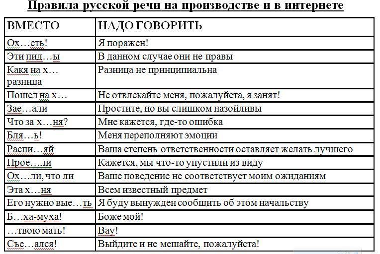 матерные слова список