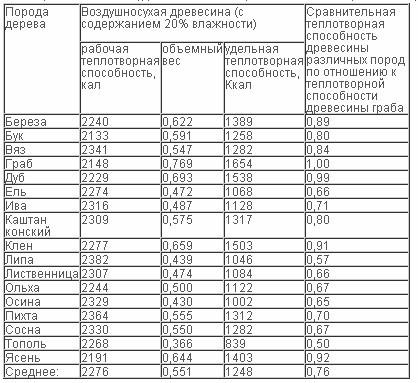 Коэффициенты пересчета теплотворной способности газа приразличных температурах