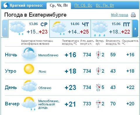 шерсть мериносовых рп5 погода в санкт-петербурге на неделю от гисметео считаю обязательно Термобелье