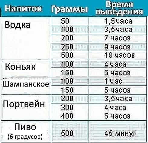 За сколько выходит 150 грамм водки
