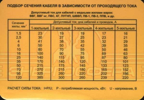 Таврический автомат 25ампер выдержит сварку билет сертификат