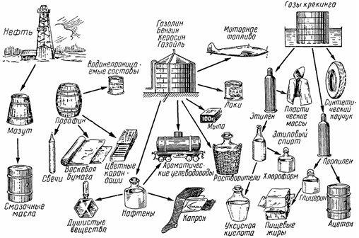 Что производят из нефти?