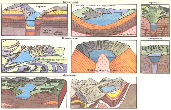 Ледниковые озера схемы