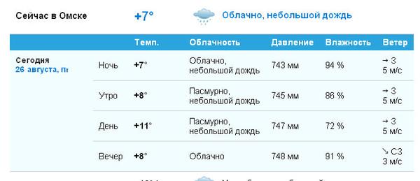 Плгода в омске сейчас