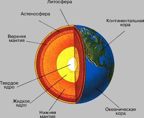 Картинки и схемы земли