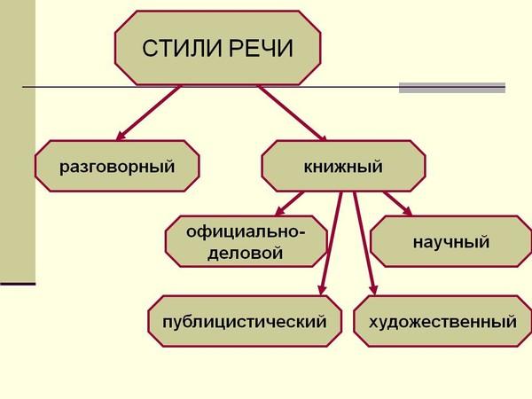 Составьте схему литературный язык