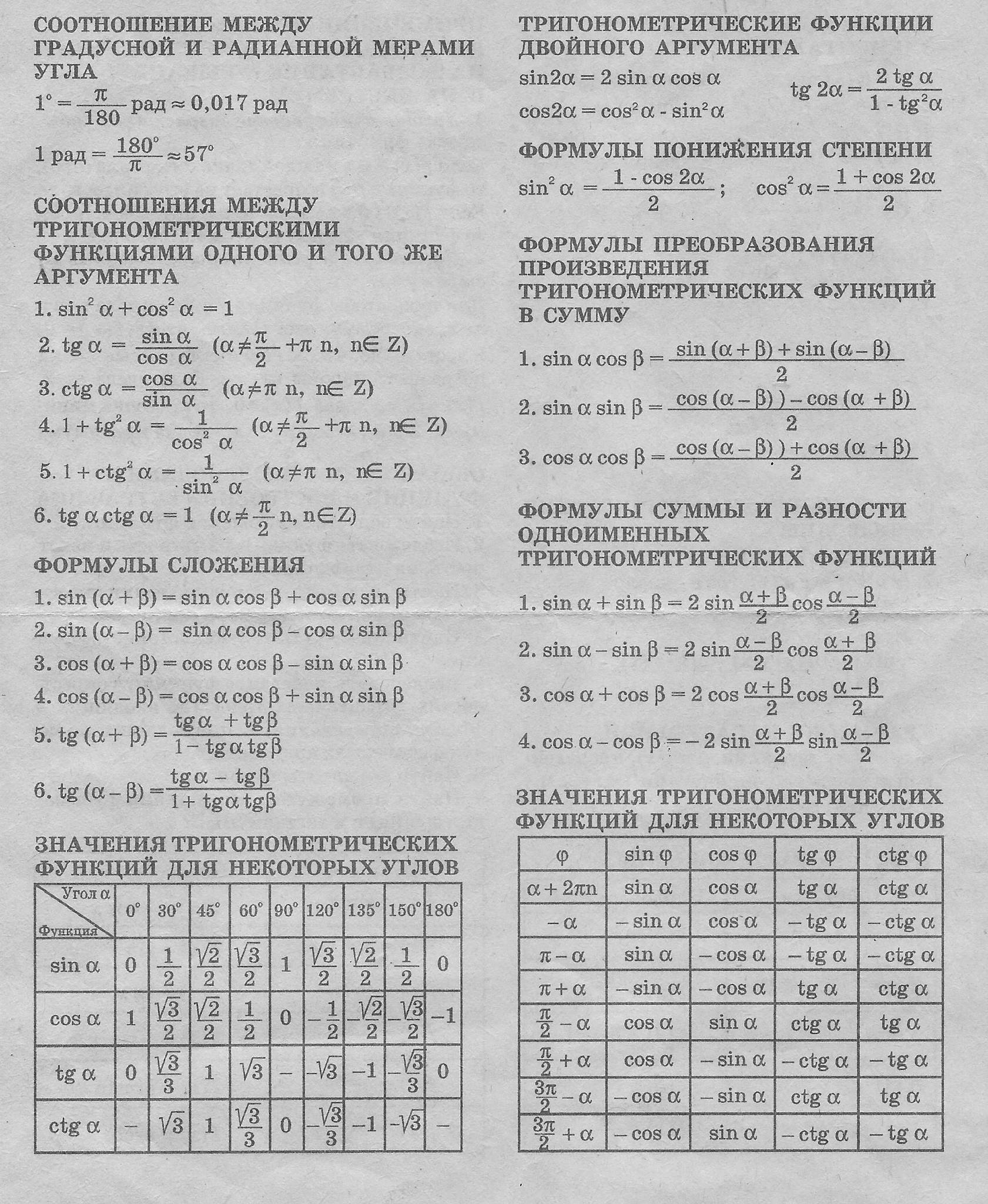 алгебре класс 10 по шпаргалки