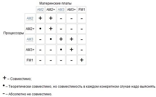 устранение совместимости связанные с процессорами amd fx