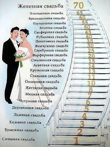 Как называется 10 летний юбилей свадьбы