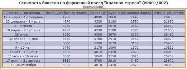 жилье недорого стоимость билета на поезд до кирова из москвы кредита для