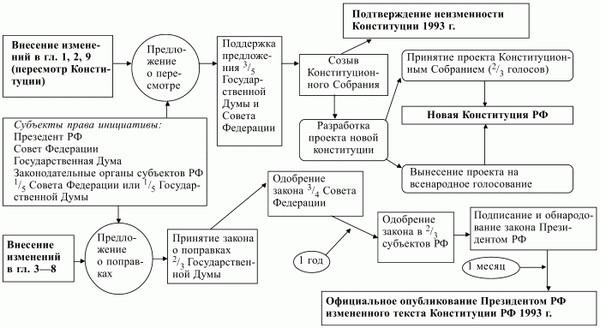 Как в виде схемы изобразить