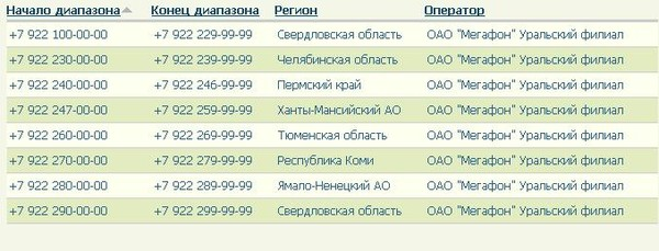 насилие 7999 какой регион и оператор город трах