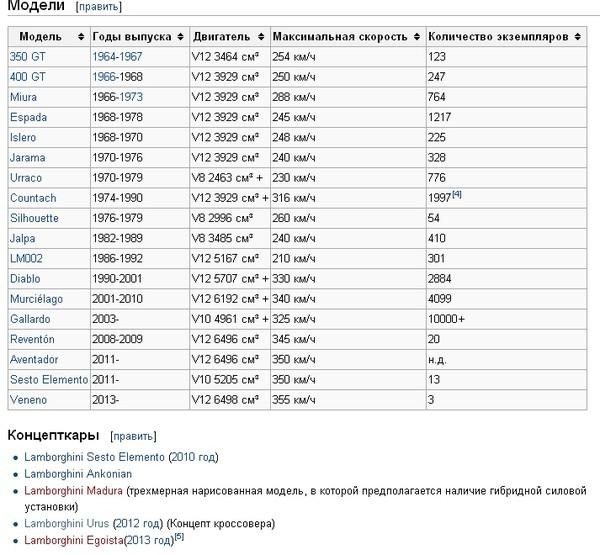 lamborghini список