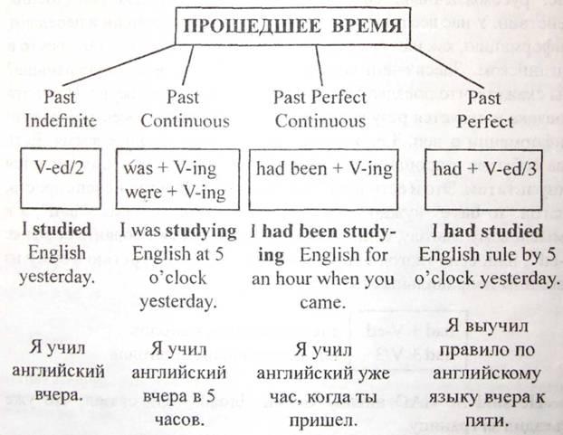 Образование прошедшего времени в английском