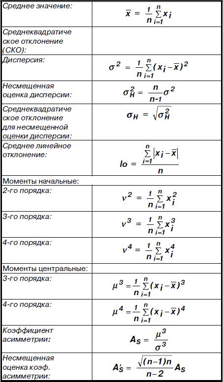 статистики шпаргалки формулы ряды динамики по