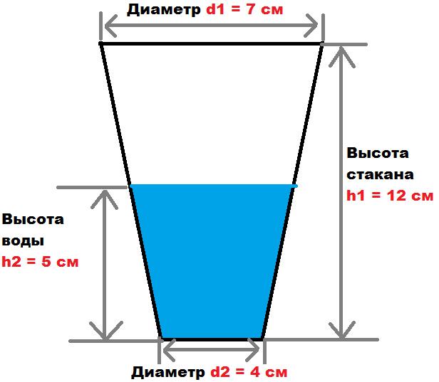 глубиною не более высоты стакана