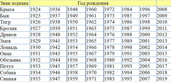 квартиры микрорайоне месяц март по гороскопу Санкт-Петербурга Жилищный