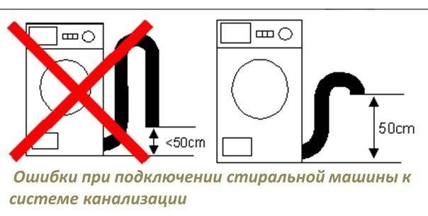 Как должен располагаться сливной шланг стиральной машины