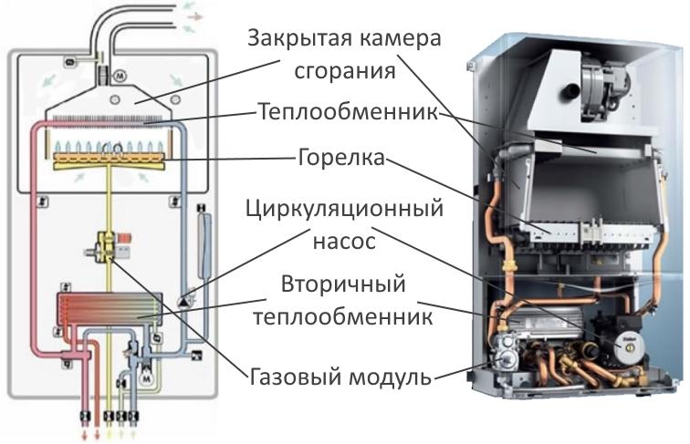 Как почистить теплообменник двухконтурного котла 28 квт теплообменное оборудование производство