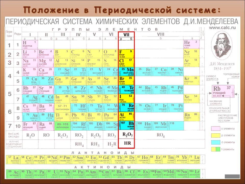 к каким семействам элементов относятся металлы главных подгрупп как все