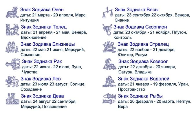 знаком апреля каким 28 под зодиака