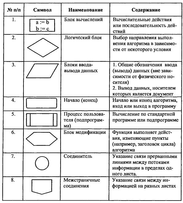 Помогите составить Блок-схемы