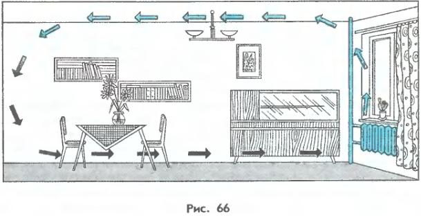 Циркуляция воздуха в комнате с батареей картинки