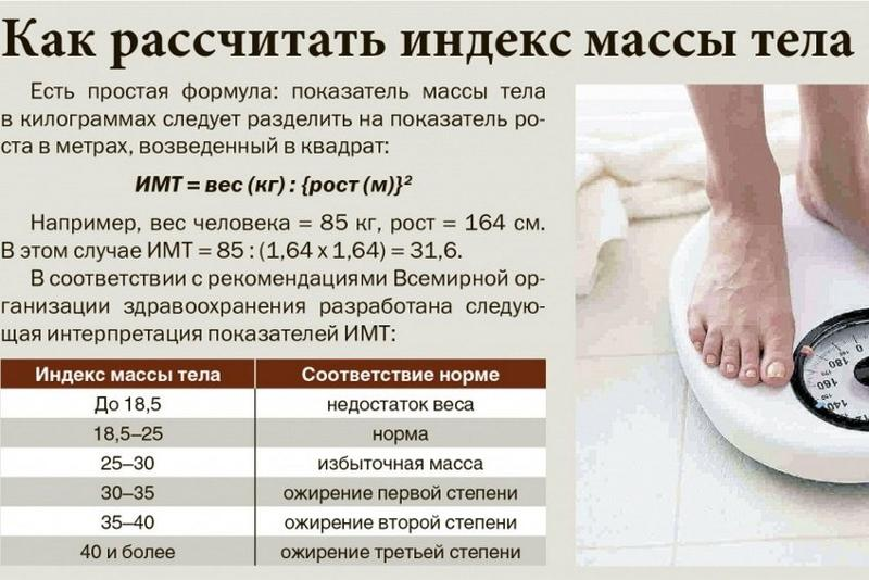 вычисления лишнего веса