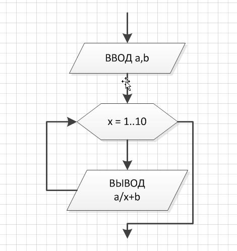 Циклические алгоритмы.