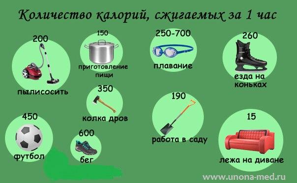 Сколько употреблять калорий в день
