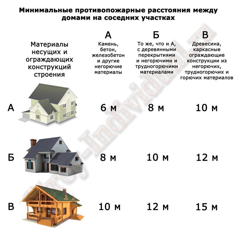 Action форум правила постройки частного жилого дома